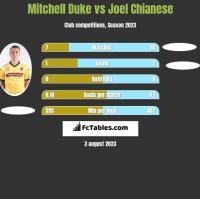 Mitchell Duke vs Joel Chianese h2h player stats