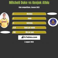 Mitchell Duke vs Kenjok Athiu h2h player stats