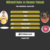 Mitchell Duke vs Kwame Yeboah h2h player stats