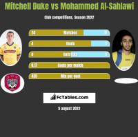 Mitchell Duke vs Mohammed Al-Sahlawi h2h player stats