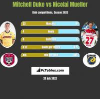 Mitchell Duke vs Nicolai Mueller h2h player stats