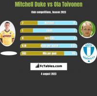 Mitchell Duke vs Ola Toivonen h2h player stats