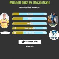 Mitchell Duke vs Rhyan Grant h2h player stats