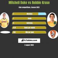 Mitchell Duke vs Robbie Kruse h2h player stats