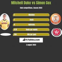 Mitchell Duke vs Simon Cox h2h player stats