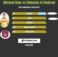 Mitchell Duke vs Abdulaziz Al Shahrani h2h player stats
