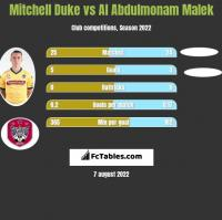 Mitchell Duke vs Al Abdulmonam Malek h2h player stats