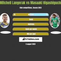 Mitchell Langerak vs Masaaki Higashiguchi h2h player stats