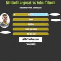 Mitchell Langerak vs Yohei Takeda h2h player stats
