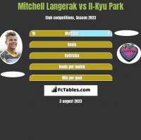 Mitchell Langerak vs Il-Kyu Park h2h player stats