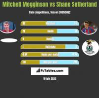 Mitchell Megginson vs Shane Sutherland h2h player stats
