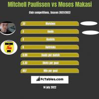 Mitchell Paulissen vs Moses Makasi h2h player stats