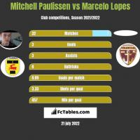 Mitchell Paulissen vs Marcelo Lopes h2h player stats