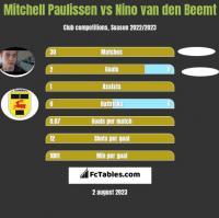 Mitchell Paulissen vs Nino van den Beemt h2h player stats