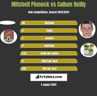 Mitchell Pinnock vs Callum Reilly h2h player stats