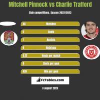 Mitchell Pinnock vs Charlie Trafford h2h player stats