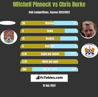 Mitchell Pinnock vs Chris Burke h2h player stats