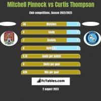Mitchell Pinnock vs Curtis Thompson h2h player stats