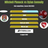 Mitchell Pinnock vs Dylan Connolly h2h player stats