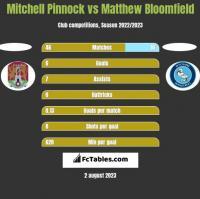 Mitchell Pinnock vs Matthew Bloomfield h2h player stats