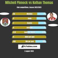 Mitchell Pinnock vs Nathan Thomas h2h player stats