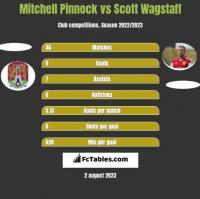Mitchell Pinnock vs Scott Wagstaff h2h player stats