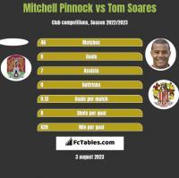 Mitchell Pinnock vs Tom Soares h2h player stats