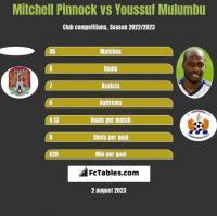 Mitchell Pinnock vs Youssuf Mulumbu h2h player stats