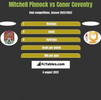 Mitchell Pinnock vs Conor Coventry h2h player stats