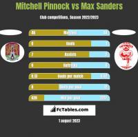 Mitchell Pinnock vs Max Sanders h2h player stats