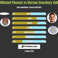 Mitchell Pinnock vs Kiernan Dewsbury-Hall h2h player stats