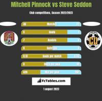 Mitchell Pinnock vs Steve Seddon h2h player stats