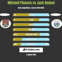 Mitchell Pinnock vs Jack Rudoni h2h player stats