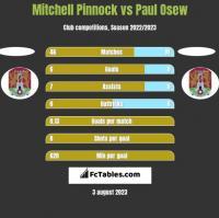 Mitchell Pinnock vs Paul Osew h2h player stats