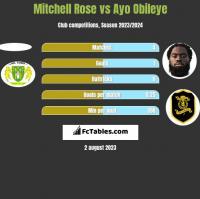 Mitchell Rose vs Ayo Obileye h2h player stats