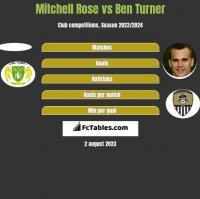 Mitchell Rose vs Ben Turner h2h player stats