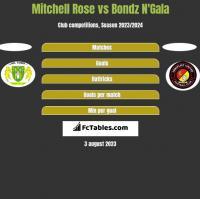 Mitchell Rose vs Bondz N'Gala h2h player stats