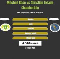 Mitchell Rose vs Christian Oxlade Chamberlain h2h player stats