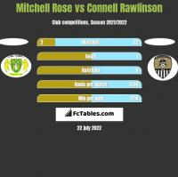 Mitchell Rose vs Connell Rawlinson h2h player stats