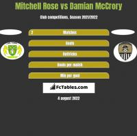 Mitchell Rose vs Damian McCrory h2h player stats