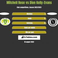 Mitchell Rose vs Dion Kelly-Evans h2h player stats