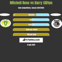 Mitchell Rose vs Harry Clifton h2h player stats