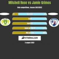 Mitchell Rose vs Jamie Grimes h2h player stats