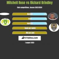 Mitchell Rose vs Richard Brindley h2h player stats