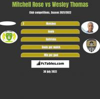 Mitchell Rose vs Wesley Thomas h2h player stats