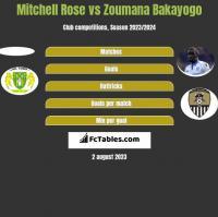 Mitchell Rose vs Zoumana Bakayogo h2h player stats