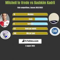 Mitchell te Vrede vs Bashkim Kadrii h2h player stats