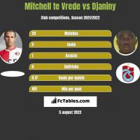 Mitchell te Vrede vs Djaniny h2h player stats