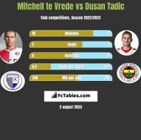 Mitchell te Vrede vs Dusan Tadic h2h player stats
