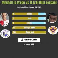 Mitchell te Vrede vs El-Arbi Hilal Soudani h2h player stats